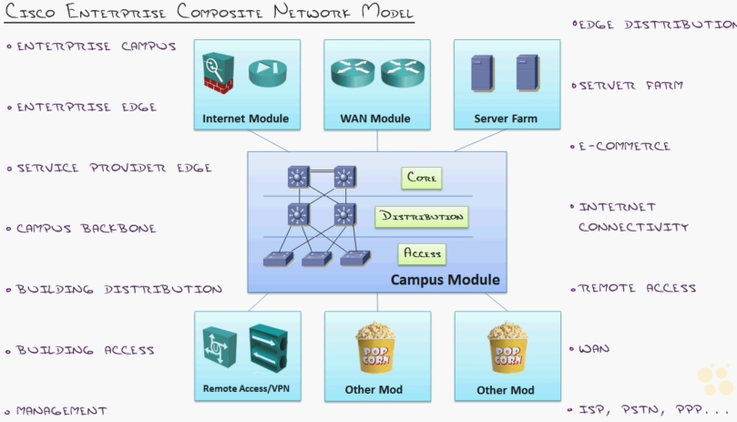 Cisco CCDP 300-320 ARCH (CBTNuggets) Study Notes – 4  The